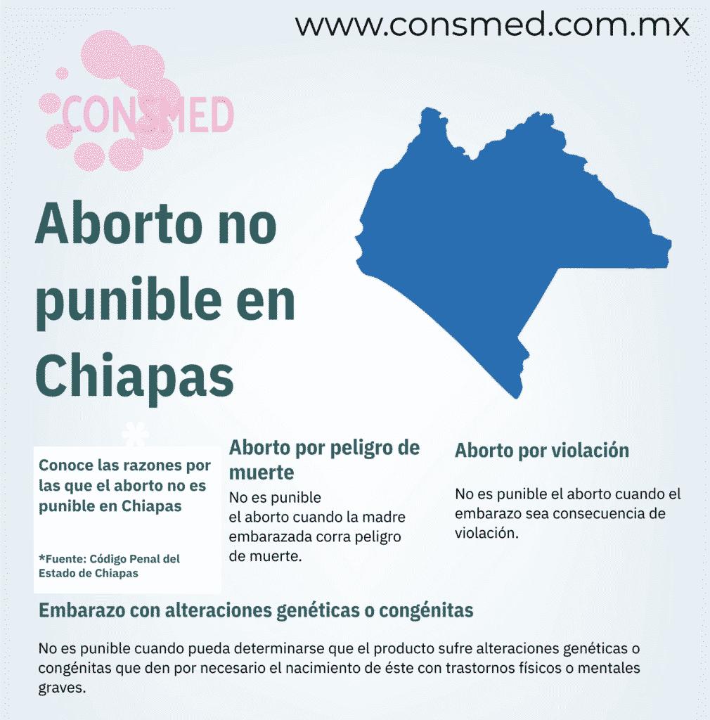 Aborto en Chiapas